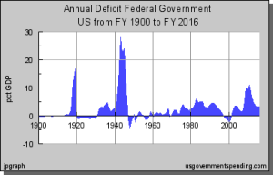 US Deficit as a Percent of GDP, 1900-2010