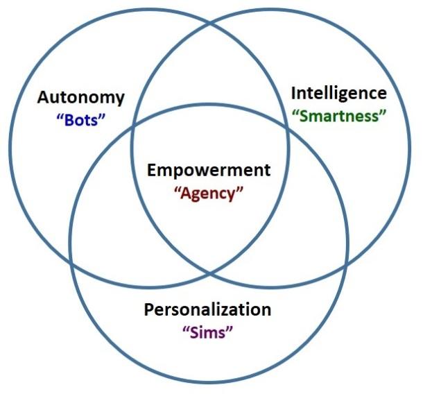 SoftwareAgentsSmartAgentsTaxonomy